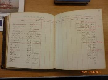 P&O Salaries to 1900 - Passage Dept